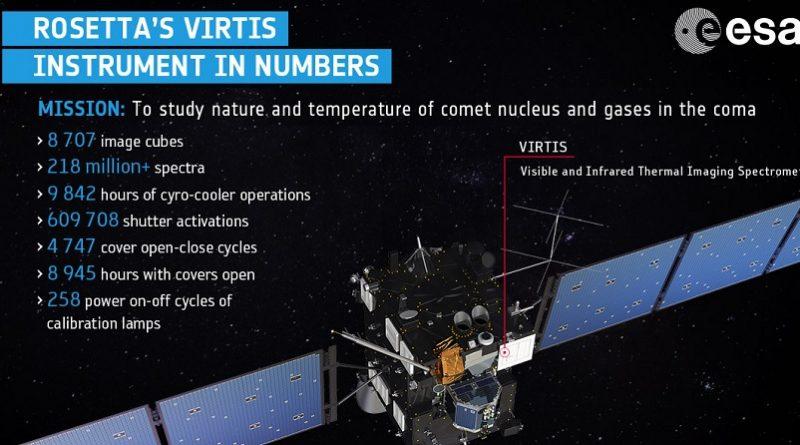 ESA Rosetta Virtis - Visible and Infrared Thermal Imaging Spectrometer cometa 67P Churyumov-Gerasimenko