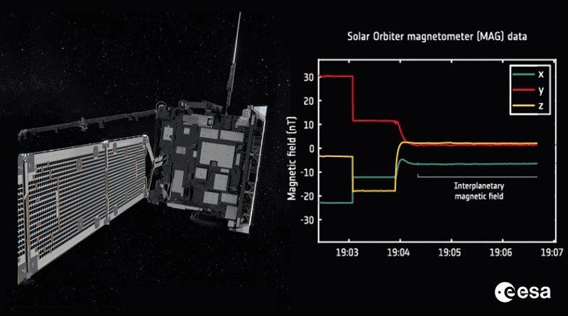 ESA Solar Orbiter magnetometro ricerca spazio Sole